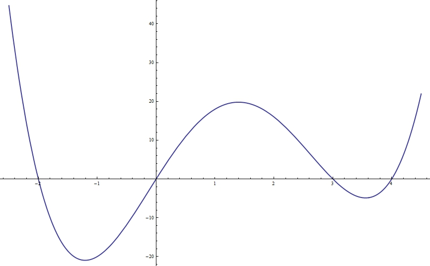 Forth-Degree Polynomial
